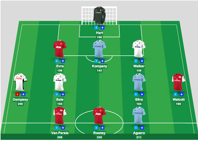 fantasy premier league tips and strategy